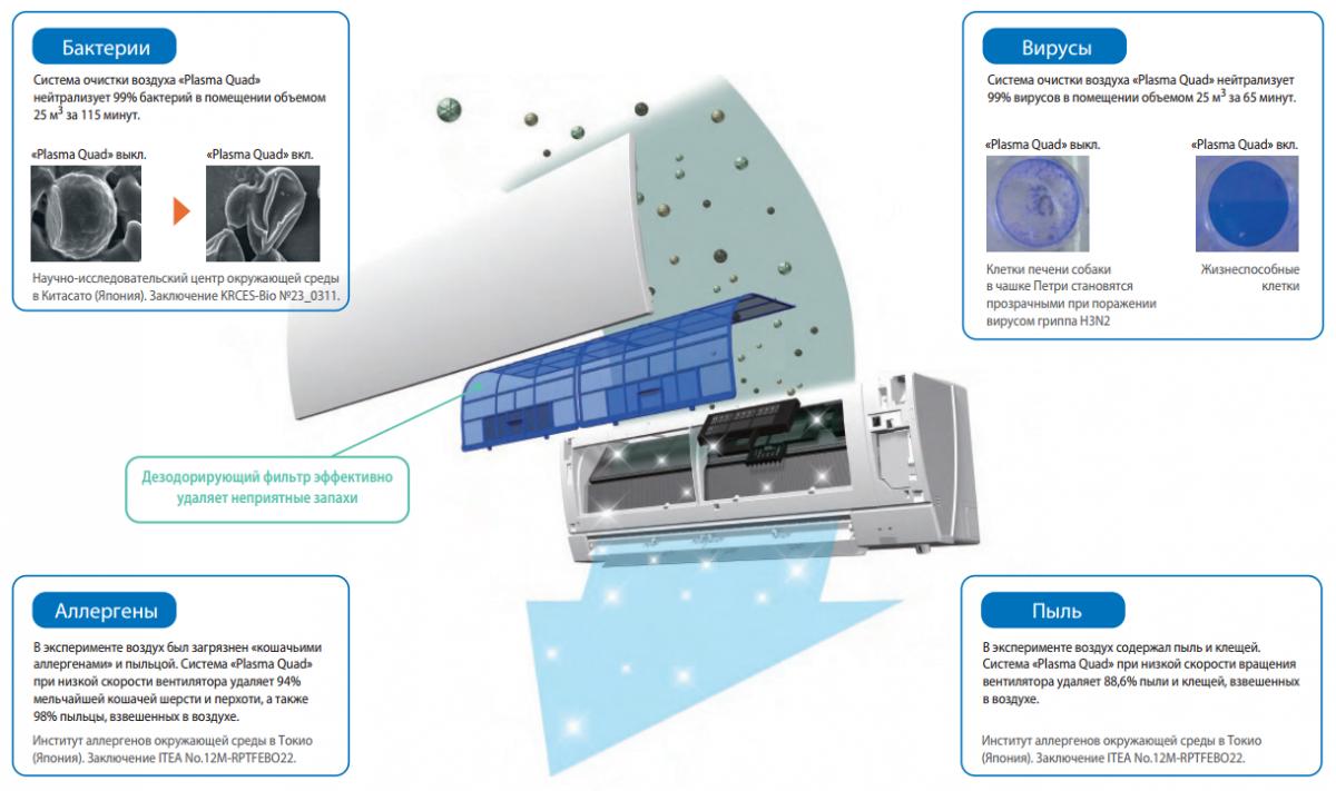 Уникальная система очистки воздуха Plasma Quad