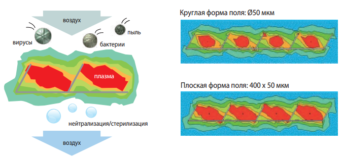 Принцип действия Plasma Quad