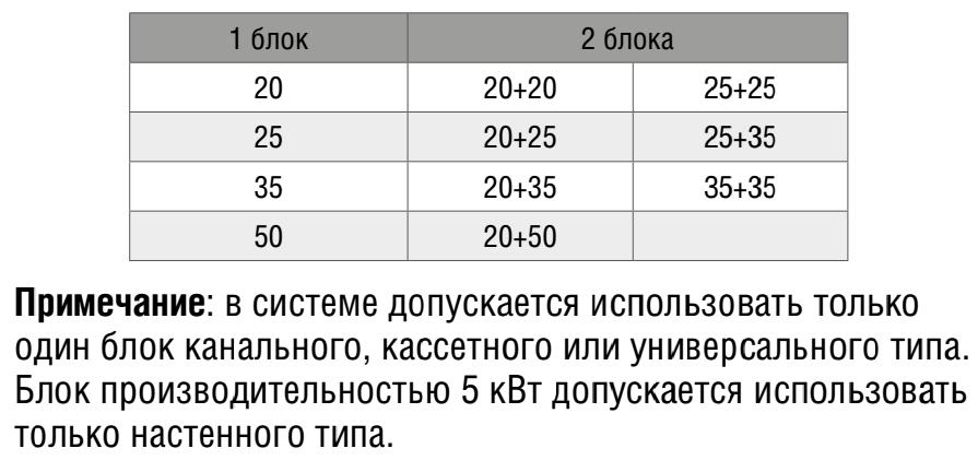 Таблица допустимых комбинаций для внешнего блока SOM-2Z53A
