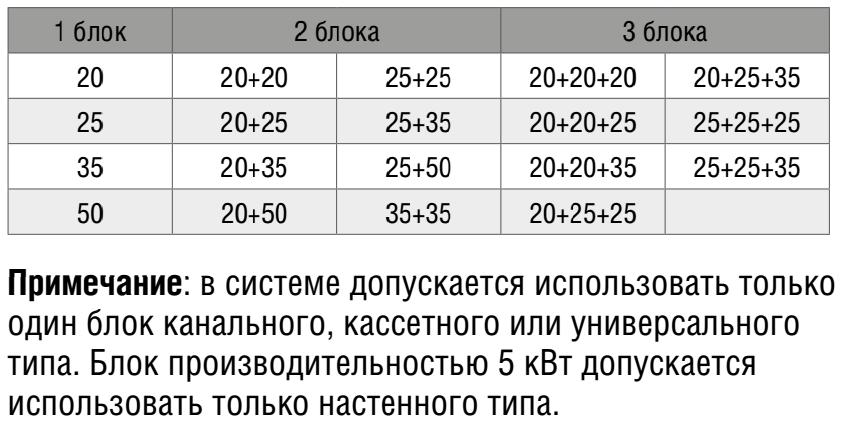 Таблица допустимых комбинаций для внешнего блока SOM-3Z60A