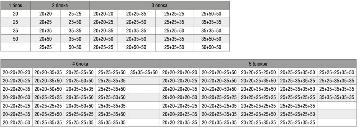 Таблица допустимых комбинаций для внешнего блока SOM-5Z100A